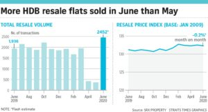HDB Resale Volume Surged